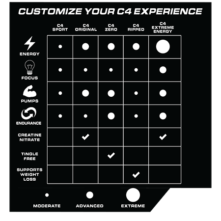 Customize your C4 experience